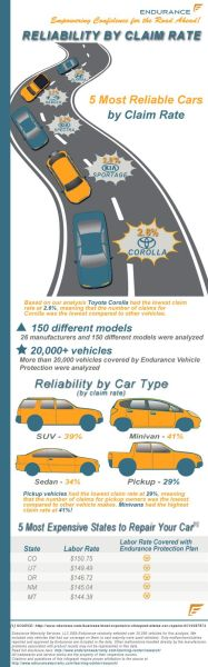 148 best Car Infographics images